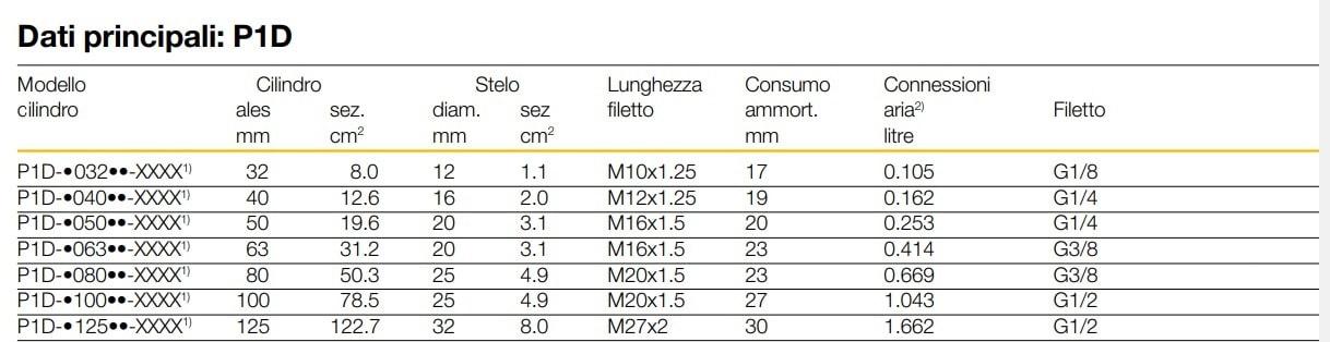 DOPPIO EFFETTO CILINDRO PNEUMATICO ISO D.32 CORSA 150